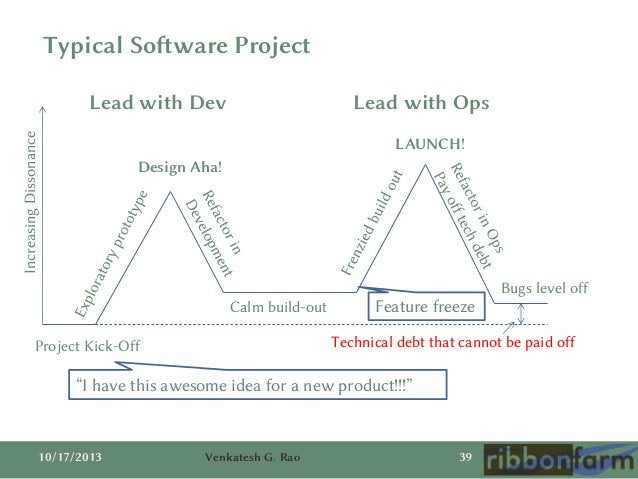 Typical Software Project  Increasing Dissonance  Lead with Dev  Lead with Ops LAUNCH!  Design Aha!  Calm build-out  Featur...