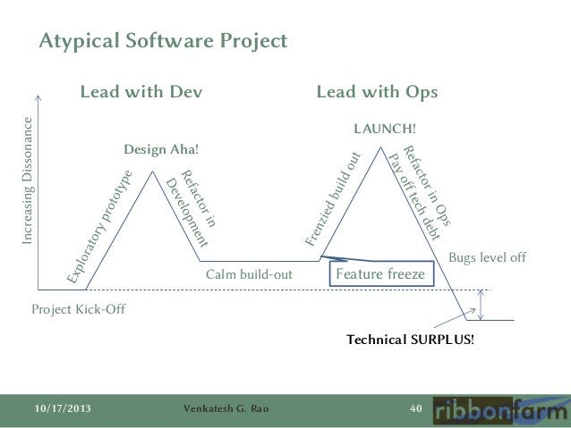Atypical Software Project  Increasing Dissonance  Lead with Dev  Lead with Ops LAUNCH!  Design Aha!  Calm build-out  Featu...