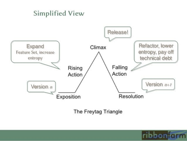 Simplified View Release! Expand Feature Set, increase entropy  Version n  Refactor, lower entropy, pay off technical debt ...