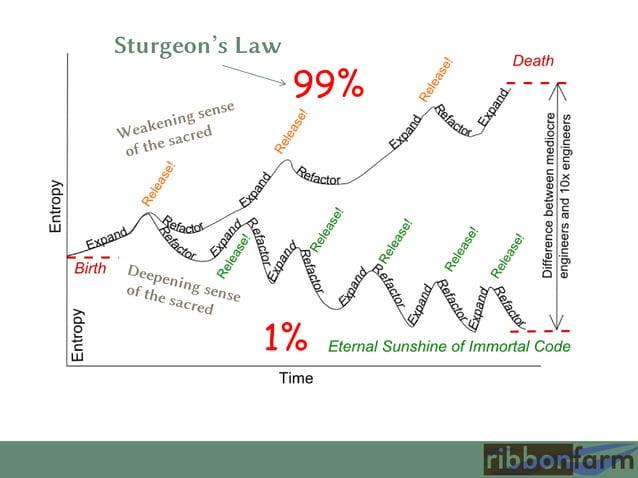 Sturgeon's Law  99%  1%