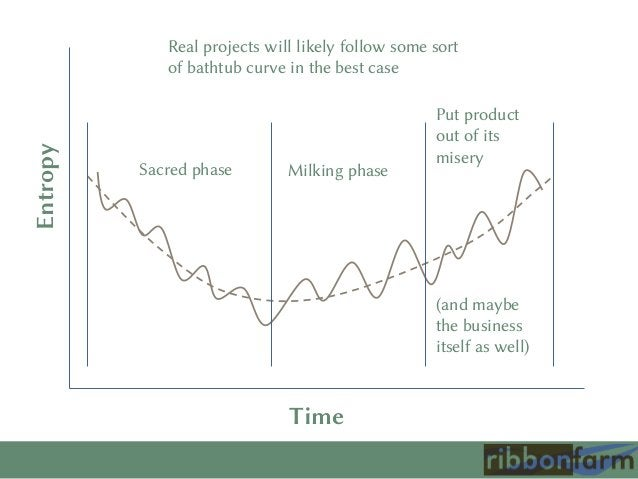 Entropy  Real projects will likely follow some sort of bathtub curve in the best case  Sacred phase  Milking phase  Put pr...