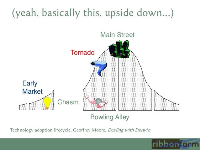 (yeah, basically this, upside down…) Main Street Tornado  Early Market Chasm Bowling Alley Technology adoption lifecycle, ...