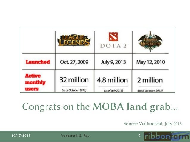 Congrats on the MOBA land grab... Source: Venturebeat, July 2013 10/17/2013  Venkatesh G. Rao  5