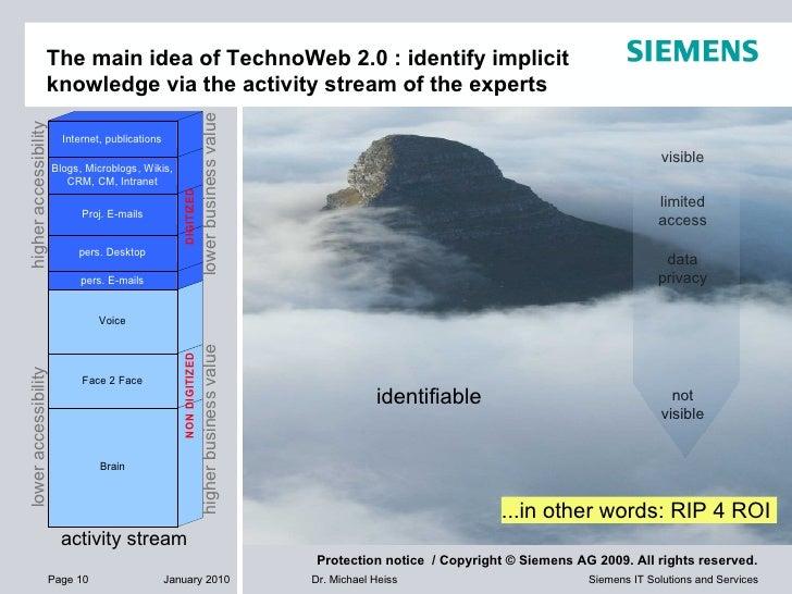 The main idea of TechnoWeb 2.0 : identify implicit  knowledge via the activity stream of the experts activity stream visib...