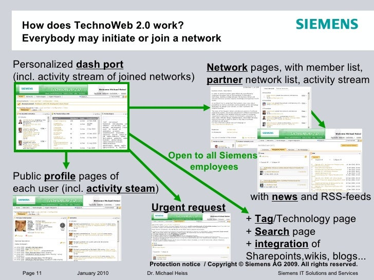 How does TechnoWeb 2.0 work? Everybody may initiate or join a network Personalized  dashboard (incl. activity stream of jo...