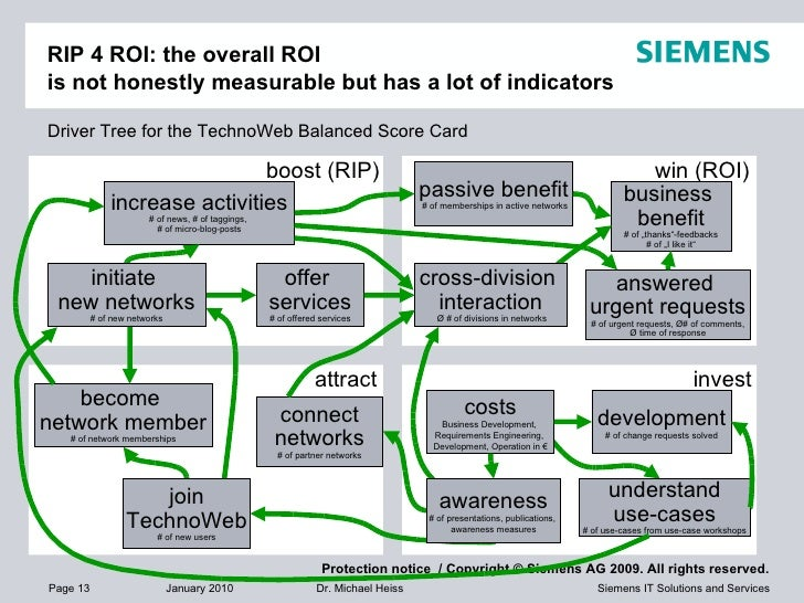 RIP 4 ROI: the overall ROI  is not honestly measurable but has a lot of indicators costs Business Development,  Requiremen...