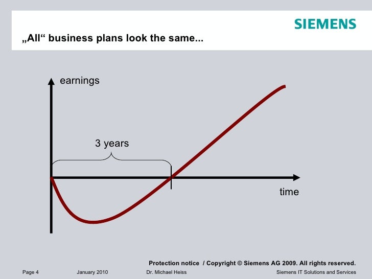 """"""" All"""" business plans look the same... 3 years time earnings"""