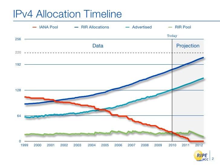 IPv4 Allocation Timeline            IANA Pool             RIR Allocations            Advertised             RIR Pool      ...