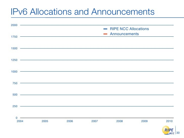 IPv6 Allocations and Announcements 2000                                RIPE NCC Allocations                               ...