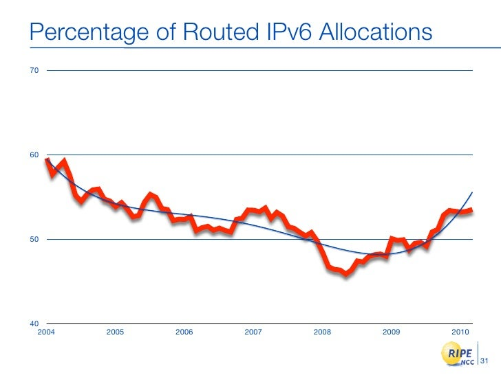 Percentage of Routed IPv6 Allocations 70     60     50     40   2004   2005   2006   2007   2008   2009   2010            ...