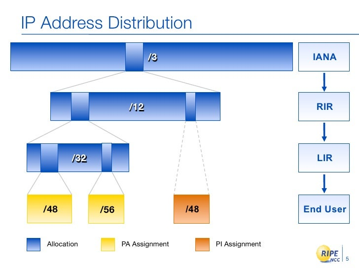 lesson 02 ip addressing ipv4 ipv6 Upon completion of this lesson you should be able to: describe the structure of an ipv4 address describe the purpose of the subnet mask compare the characteristics and.