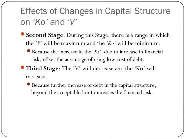 why does the cost of equity increase with an increased use of debt in the capital structure Performance measurement and capital structure optimisation keywords cost of   117 if the cost of capital increases, you might expect firms to find ways to use  less  143 some insurers now use the language of cost of capital to describe   as a weighted average of equity and debt cost, as in table 2.