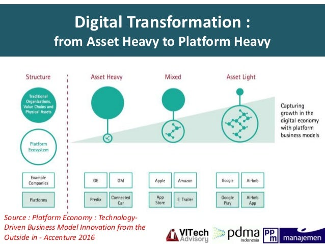 Digital platform as collaborative new product development for Company product development