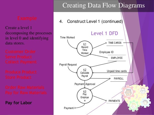 Purchase Order For Level 1 Data Flow Diagram House Wiring Diagram
