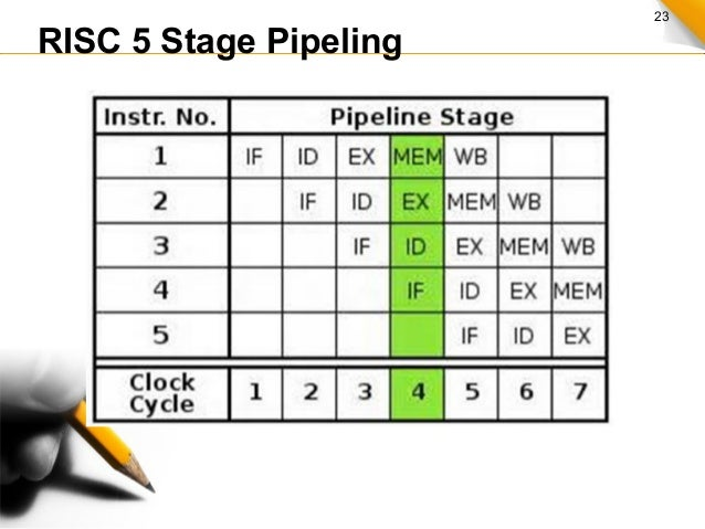 23 RISC 5 Stage Pipeling