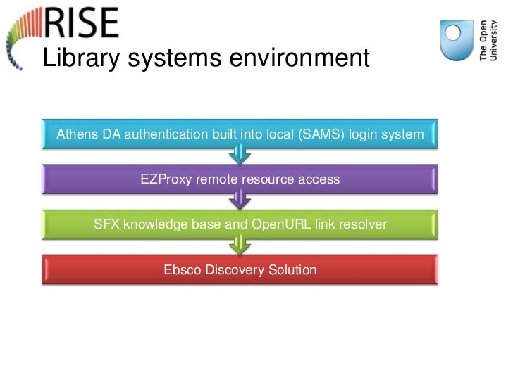 Library systems environment Athens DA authentication built into local (SAMS) login system              EZProxy remote reso...