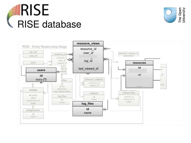 RISE database