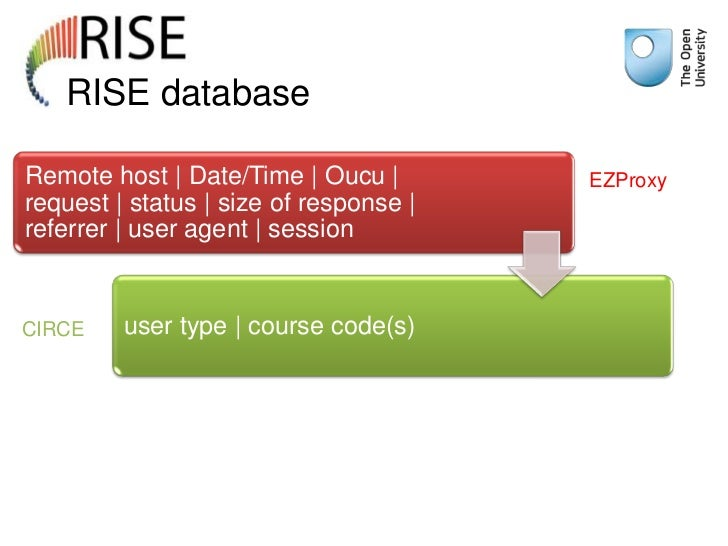 RISE databaseRemote host | Date/Time | Oucu |        EZProxyrequest | status | size of response |referrer | user agent | s...