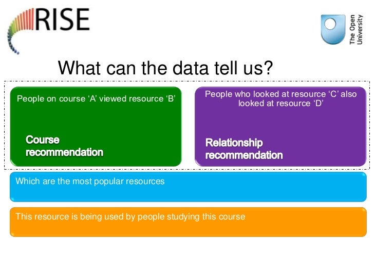 What can the data tell us?                                               People who looked at resource 'C' alsoPeople on c...