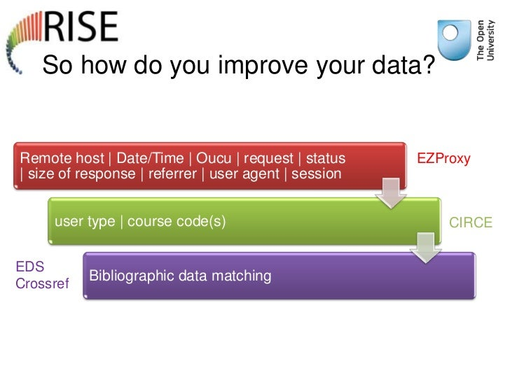 So how do you improve your data?Remote host | Date/Time | Oucu | request | status      EZProxy| size of response | referre...