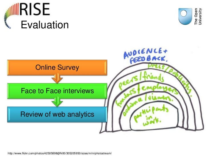 Evaluation                    Online Survey         Face to Face interviews         Review of web analyticshttp://www.flic...