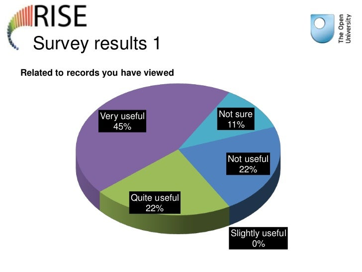 Survey results 1Related to records you have viewed                 Very useful           Not sure                    45%  ...