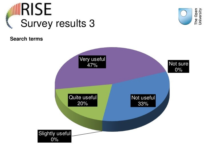 Survey results 3Search terms                            Very useful                               47%                     ...