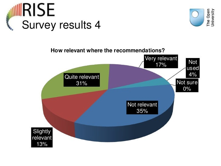 Survey results 4          How relevant where the recommendations?                                          Very relevant  ...