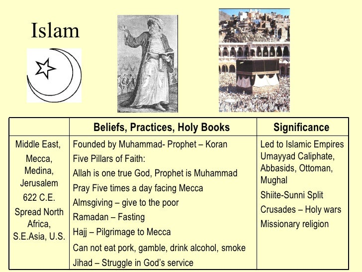 Islam Beliefs, Practices, Holy Books  Significance  Middle East,  Mecca, Medina, Jerusalem 622 C.E. Spread North Africa, S...