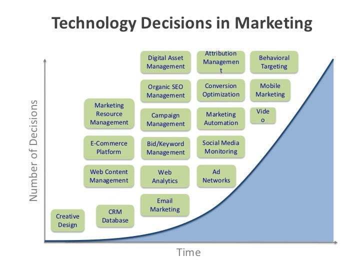 Technology Management Decisions: Technology Decisions In Marketing Behavioral