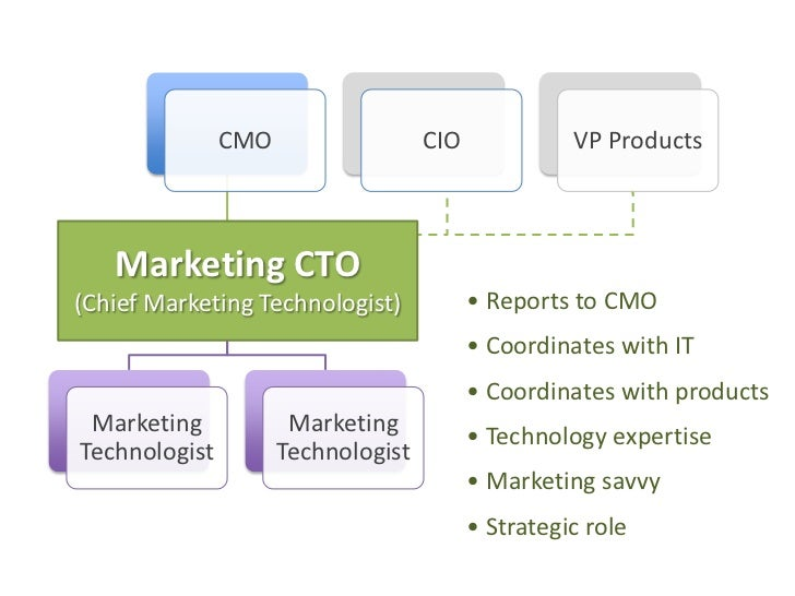 Marketing CTO(Chief Marketing Technologist)<br />• Reports to CMO<br />• Coordinates with IT<br />• Coordinates with produ...