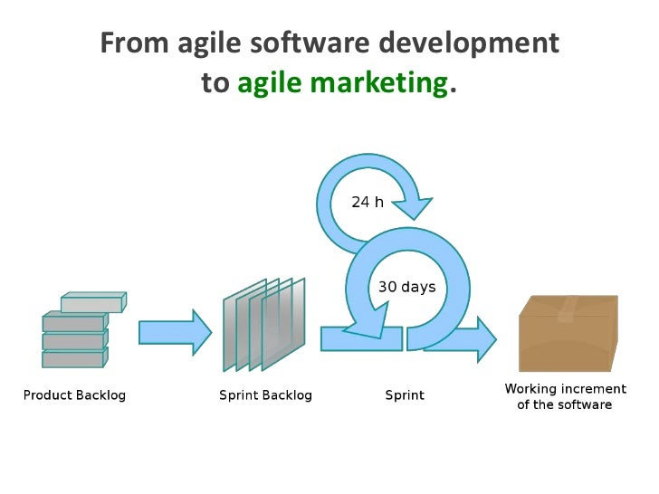 From agile software development to agile marketing.<br />