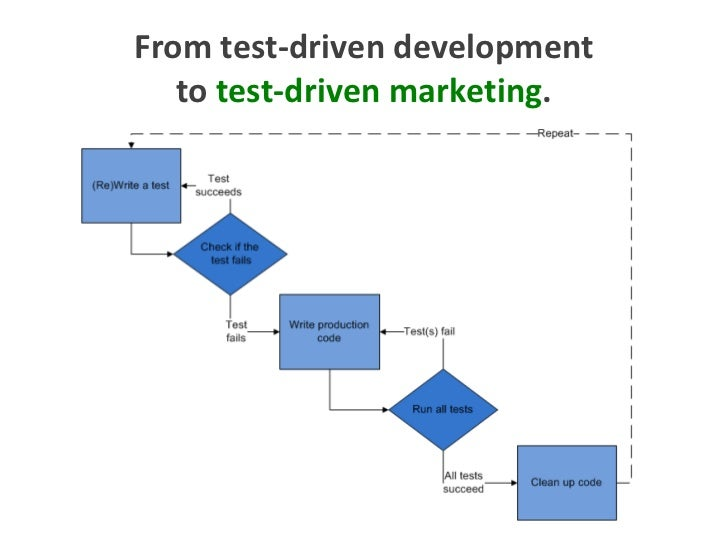 From test-driven development to test-driven marketing.<br />