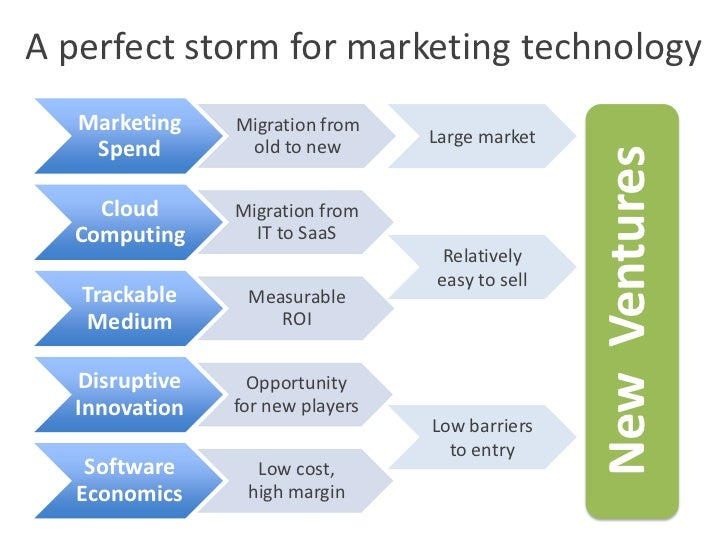 A perfect storm for marketing technology<br />Large market<br />New  Ventures<br />Relatively easy to sell<br />Low barrie...
