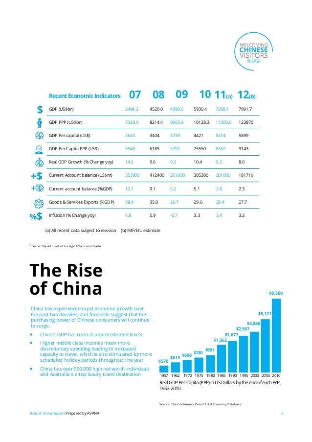 Rise of the chinese consumer Slide 3