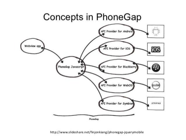 Rise of the responsive single page application
