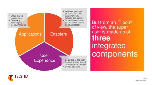 Telstra Unrestricted But from an IT point of view, the super user is made up of three integrated components Page 5 Applica...