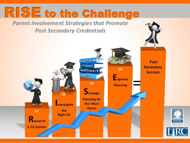 01 Research K-12 System 02 Investigate the Right Fit 03 Strategic Planning for the Must Haves 04 Expense Planning Post Sec...