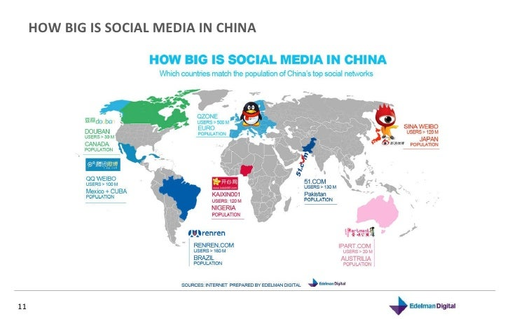 HOW BIG IS SOCIAL MEDIA IN CHINA