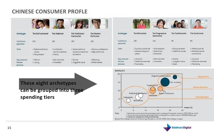 CHINESE CONSUMER PROFLE These eight archetypes can be grouped into three spending tiers