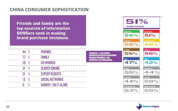 CHINA CONSUMER SOPHISTICATION  November 10, 2010