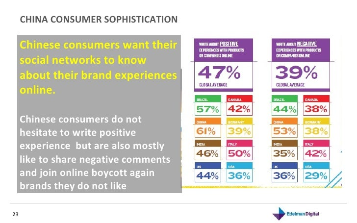 CHINA CONSUMER SOPHISTICATION  Chinese consumers want their social networks to know about their brand experiences online. ...