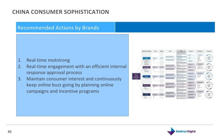 CHINA CONSUMER SOPHISTICATION  November 10, 2010 Recommended Actions by Brands  <ul><li>Real-time motnirong  </li></ul><ul...