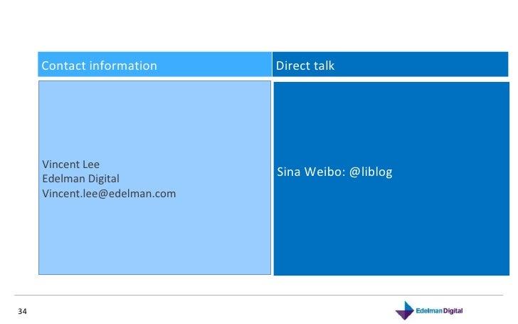 Contact information Direct talk  Vincent Lee Edelman Digital  Vincent.lee@edelman.com  Sina Weibo: @liblog
