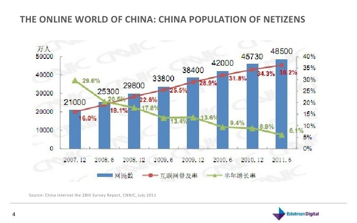 THE ONLINE WORLD OF CHINA: CHINA POPULATION OF NETIZENS  Source: China Internet the 28th Survey Report, CNNIC, July 2011