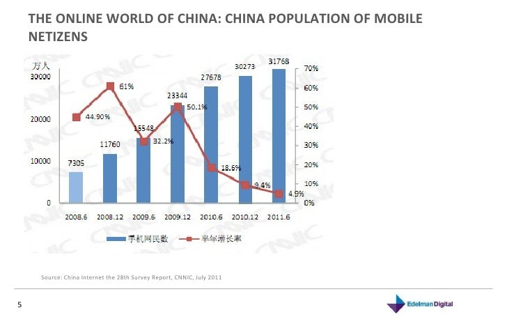 THE ONLINE WORLD OF CHINA: CHINA POPULATION OF MOBILE NETIZENS  Source: China Internet the 28th Survey Report, CNNIC, July...