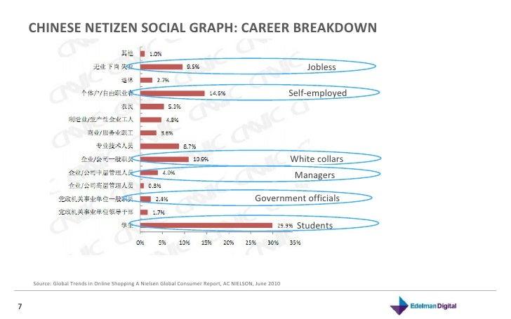 CHINESE NETIZEN SOCIAL GRAPH: CAREER BREAKDOWN Source: Global Trends in Online Shopping A Nielsen Global Consumer Report, ...