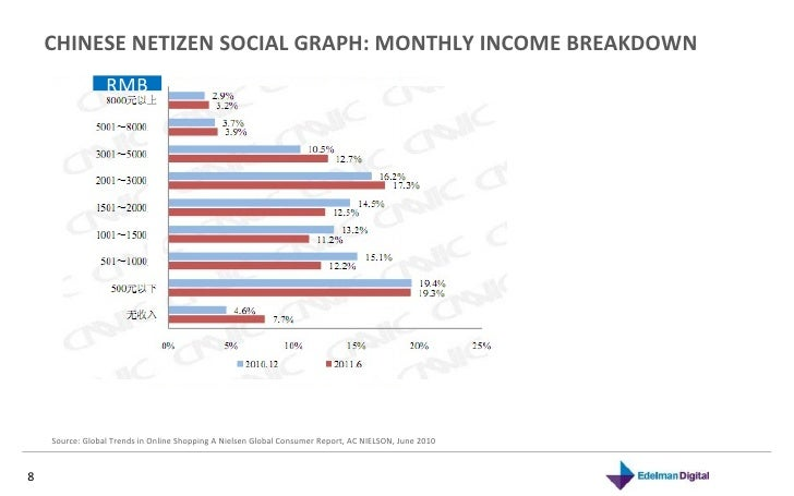 CHINESE NETIZEN SOCIAL GRAPH: MONTHLY INCOME BREAKDOWN  Source: Global Trends in Online Shopping A Nielsen Global Consumer...