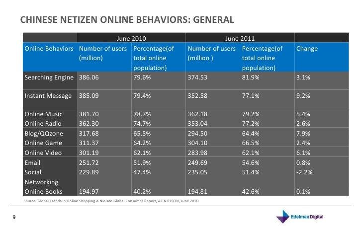CHINESE NETIZEN ONLINE BEHAVIORS: GENERAL Source: Global Trends in Online Shopping A Nielsen Global Consumer Report, AC NI...