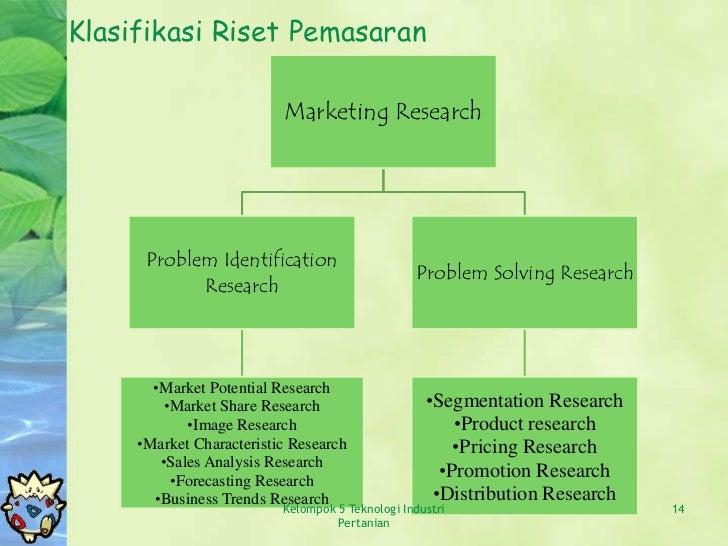 Riset Pasar Dan Pemasaran
